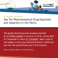 https://www.equipnet.com/news/infographics/pharmaceutical-manufacturing-trends-2020/